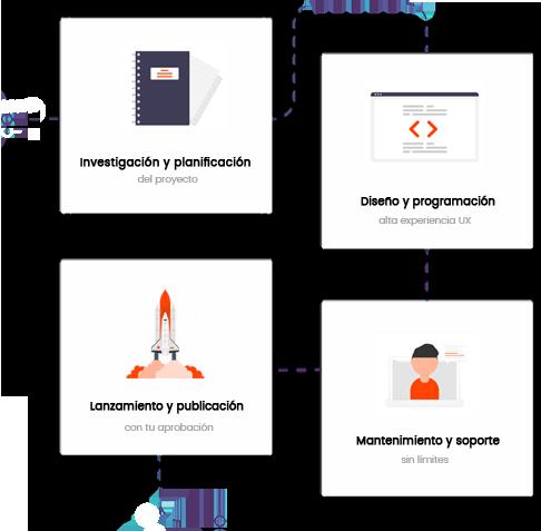 Proceso de la creación de la página web