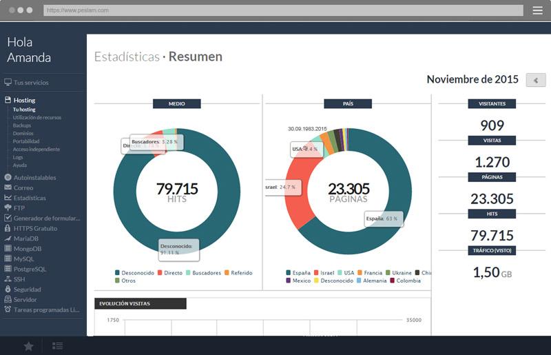 Estadísticas en tiempo real desde nuestro panel de control.